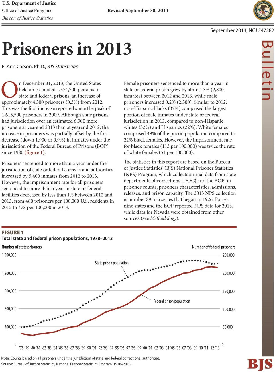 Although state prisons had jurisdiction over an estimated 6,300 more prisoners at yearend 2013 than at yearend 2012, the increase in prisoners was partially offset by the first decrease (down 1,900