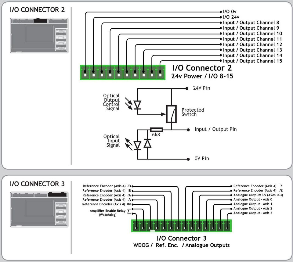 Reference Encoder (Axis 4) /B Reference Encoder (Axis 4) Z Reference Encoder (Axis 4) B Reference Encoder (Axis 4) /Z Reference Encoder (Axis 4) /A Analogue Outputs 0v (Axes 0-3) Reference Encoder