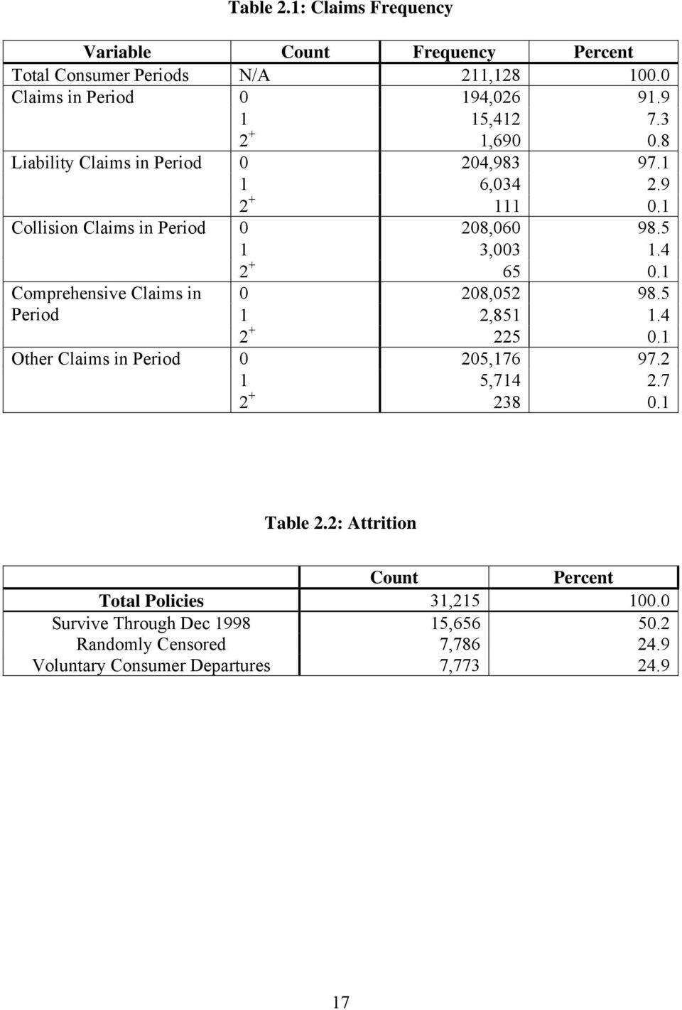 Comprehensive Claims in 0 08,05 98.5 Period,85.4 + 5 0. Other Claims in Period 0 05,76 97. 5,74.7 + 8 0. Table.