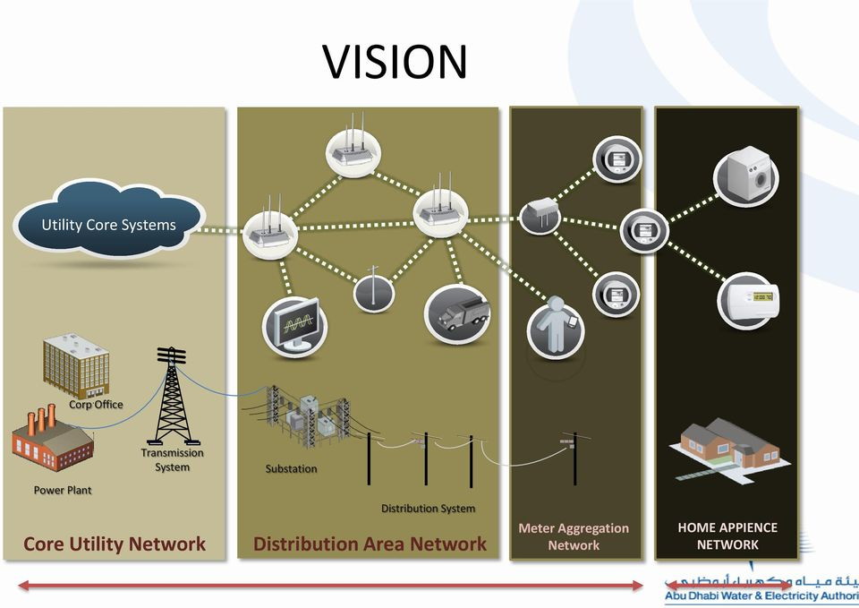 Utility Network Distribution System Distribution