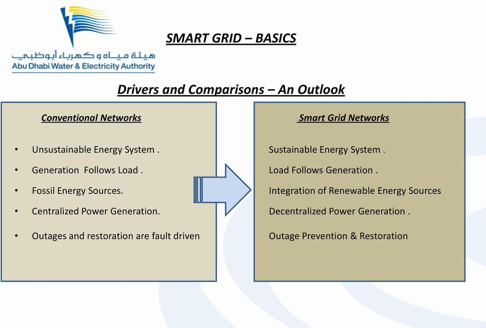 Load Follows Generation. Fossil Energy Sources.