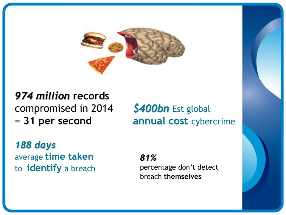 identify a breach $400bn Est global annual cost