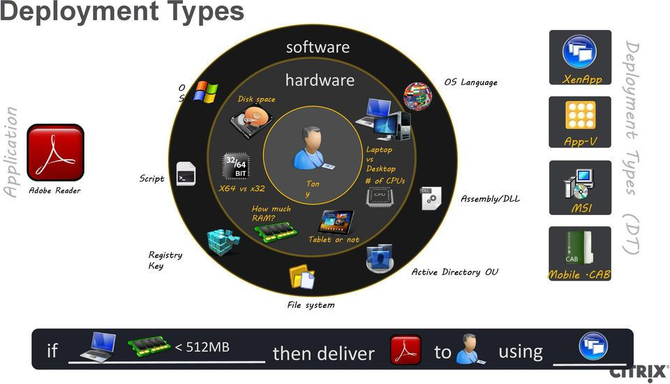 software hardware Ton y Tablet or not Laptop vs Desktop # of CPUs OS