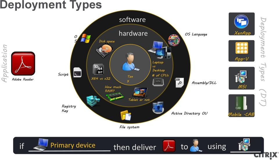 software hardware Ton y Tablet or not Laptop vs Desktop # of CPUs OS Language