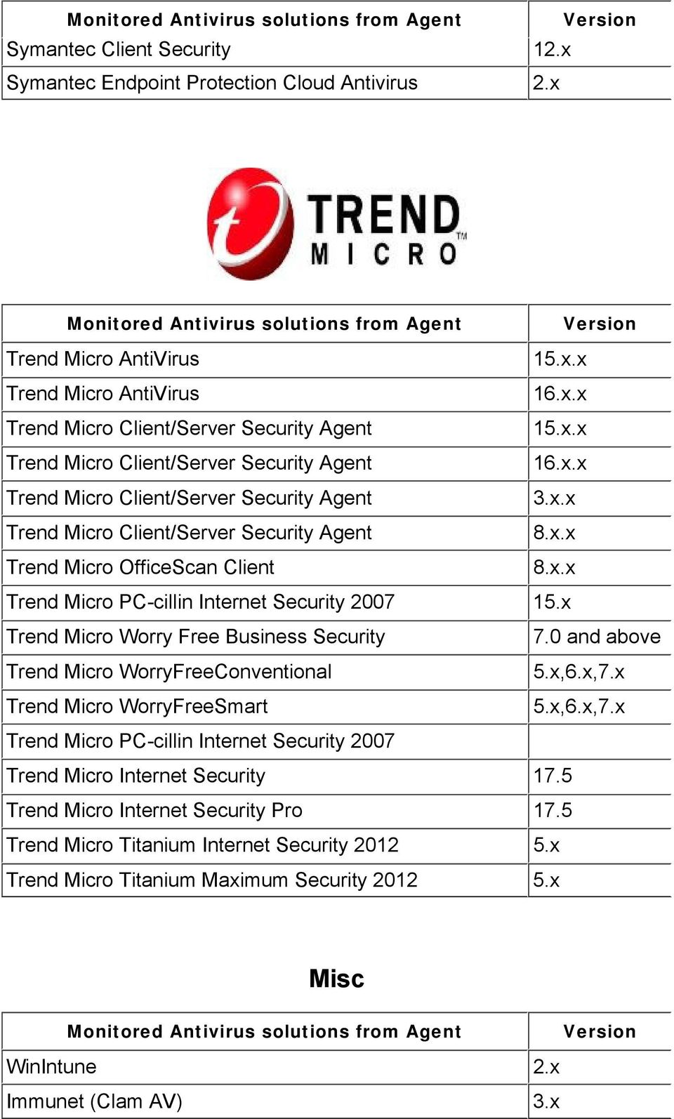 x Trend Micro Worry Free Business Security 7.0 and above Trend Micro WorryFreeConventional 5.x,6.x,7.x Trend Micro WorryFreeSmart 5.x,6.x,7.x Trend Micro PC-cillin Internet Security 2007 Trend Micro Internet Security 17.