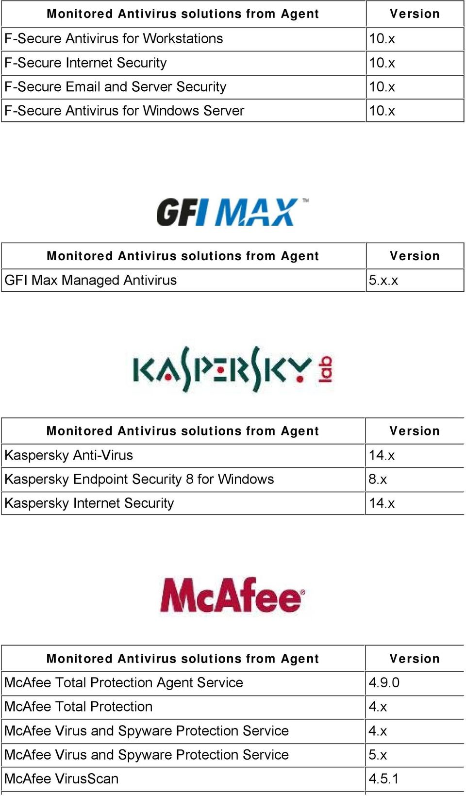 x Kaspersky Endpoint Security 8 for Windows 8.x Kaspersky Internet Security 14.x McAfee Total Protection Agent Service 4.