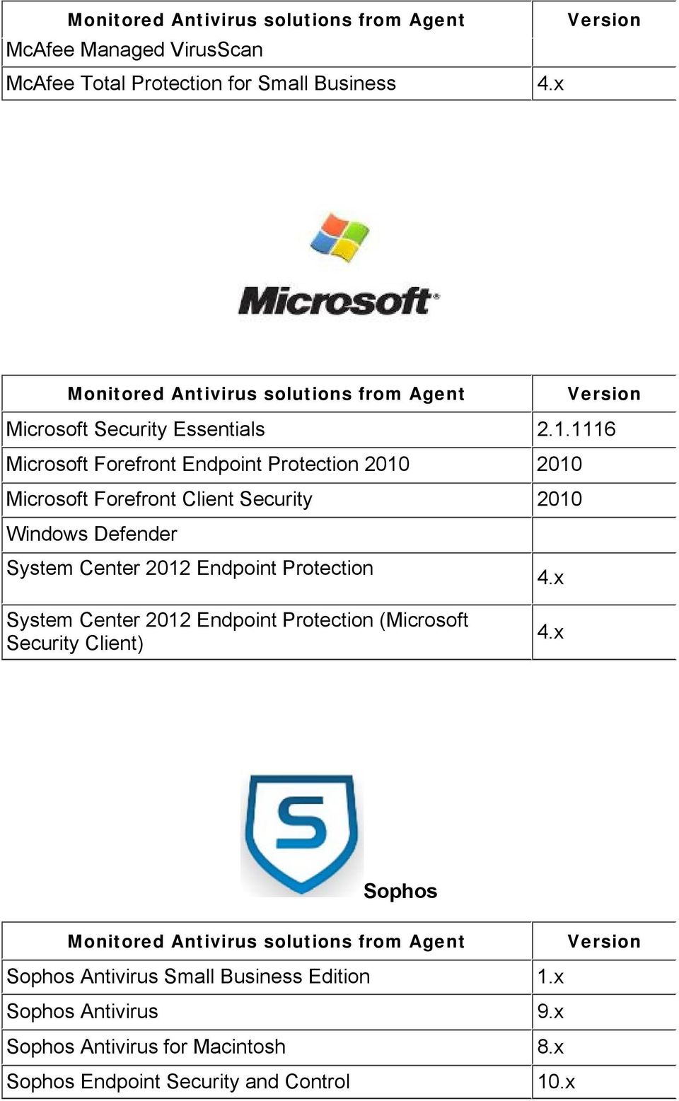 Center 2012 Endpoint Protection 4.x System Center 2012 Endpoint Protection (Microsoft Security Client) 4.