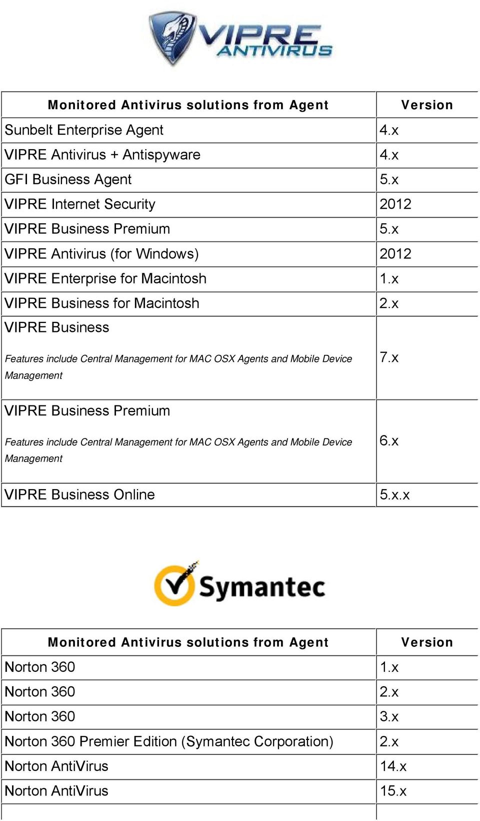 x VIPRE Business Features include Central Management for MAC OSX Agents and Mobile Device Management 7.