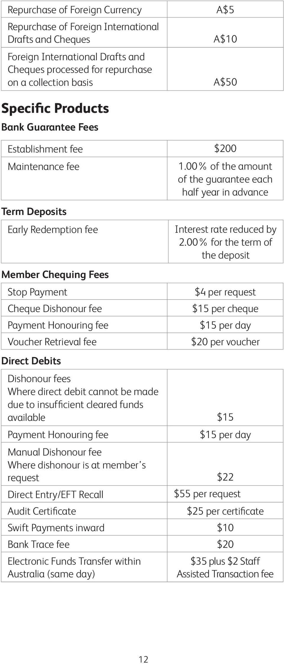 00% for the term of the deposit Member Chequing Fees Stop Payment Cheque Dishonour fee Payment Honouring fee Voucher Retrieval fee $4 per request $15 per cheque $15 per day $20 per voucher Direct