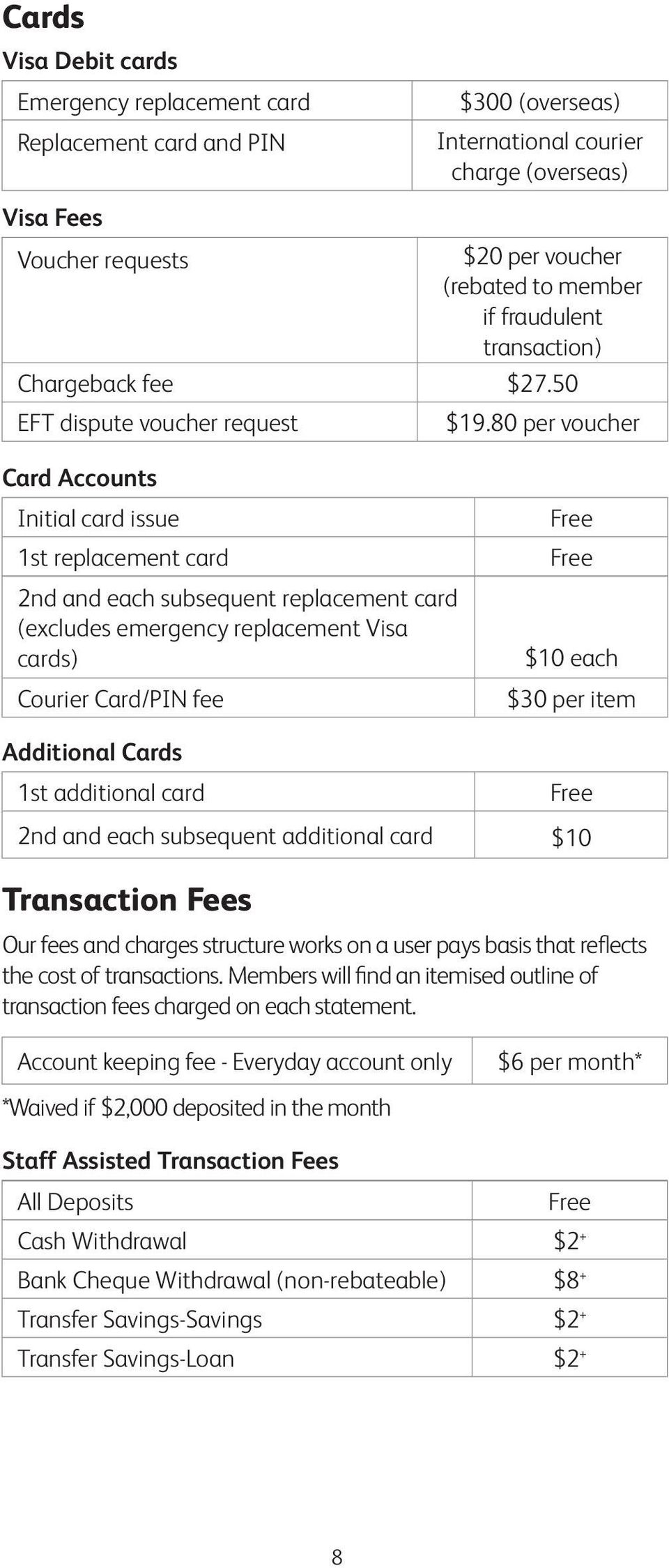 80 per voucher Card Accounts Initial card issue 1st replacement card 2nd and each subsequent replacement card (excludes emergency replacement Visa cards) Courier Card/PIN fee Additional Cards 1st