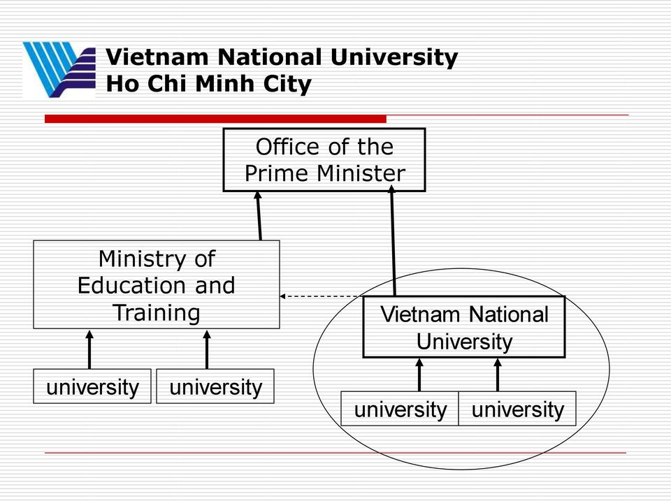 Education and Training Vietnam National