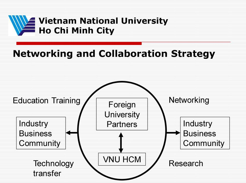 Business Community Technology transfer Foreign University