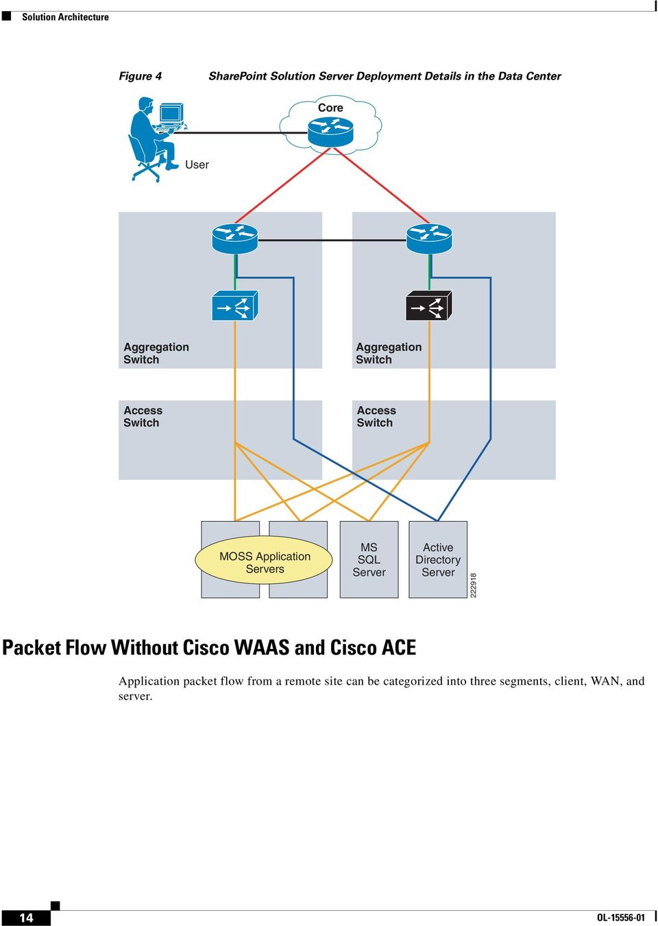 Server Active Directory Server 222918 Packet Flow Without Cisco WAAS and Cisco ACE Application packet
