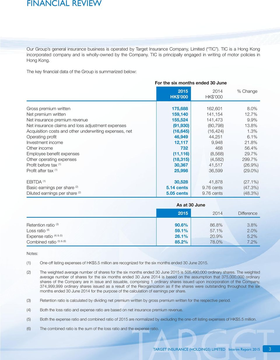 The key financial data of the Group is summarized below: For the six months ended 30 June % Change Gross premium written 175,688 162,601 8.0% Net premium written 159,140 141,154 12.