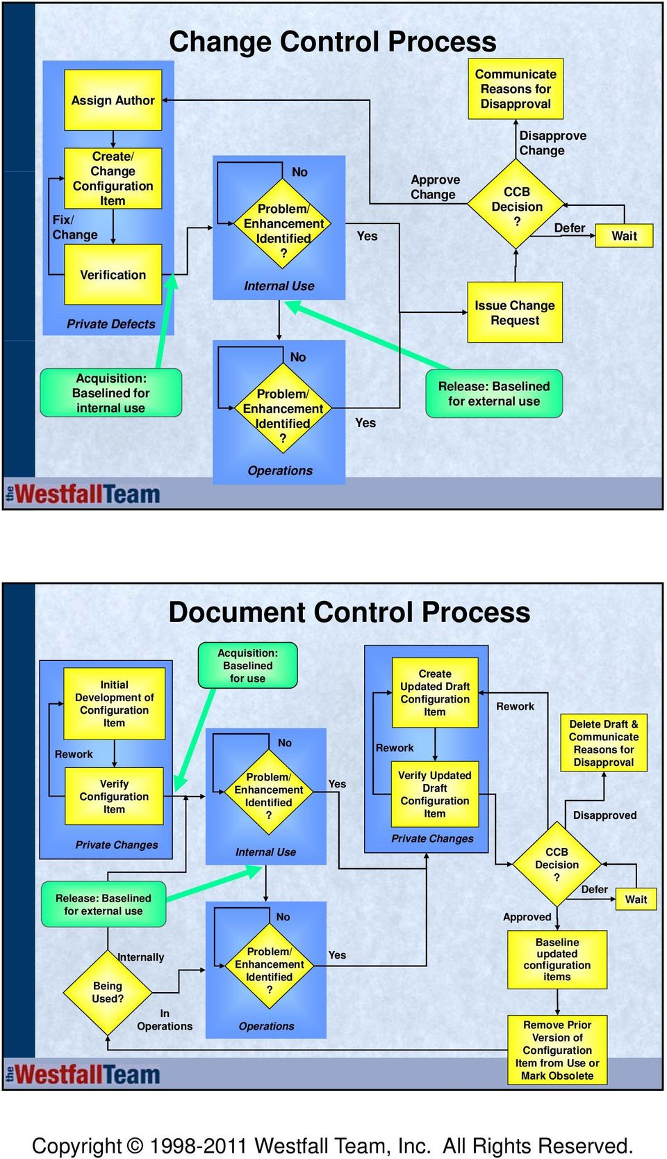 Yes Release: Baselined for external use Operations Document Control Process Initial Development of Item Rework Verify Item Acquisition: Baselined for use No Problem/ Enhancement Identified?
