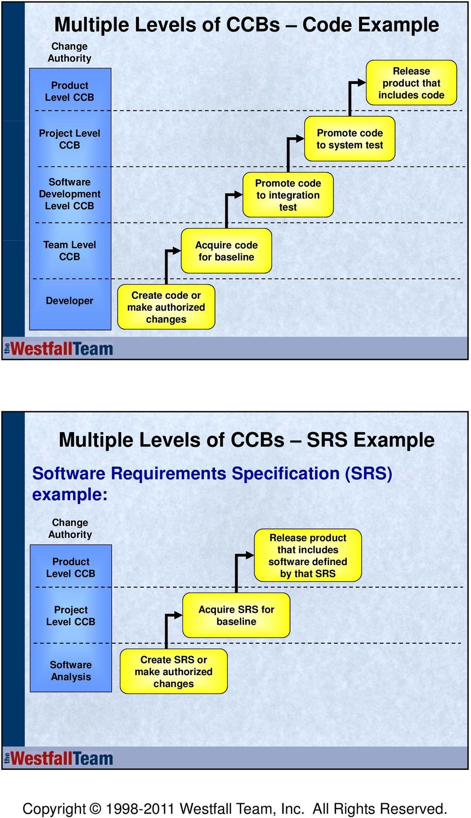authorized changes Multiple Levels of CCBs SRS Example Software Requirements Specification (SRS) example: Change Authority Product Level CCB