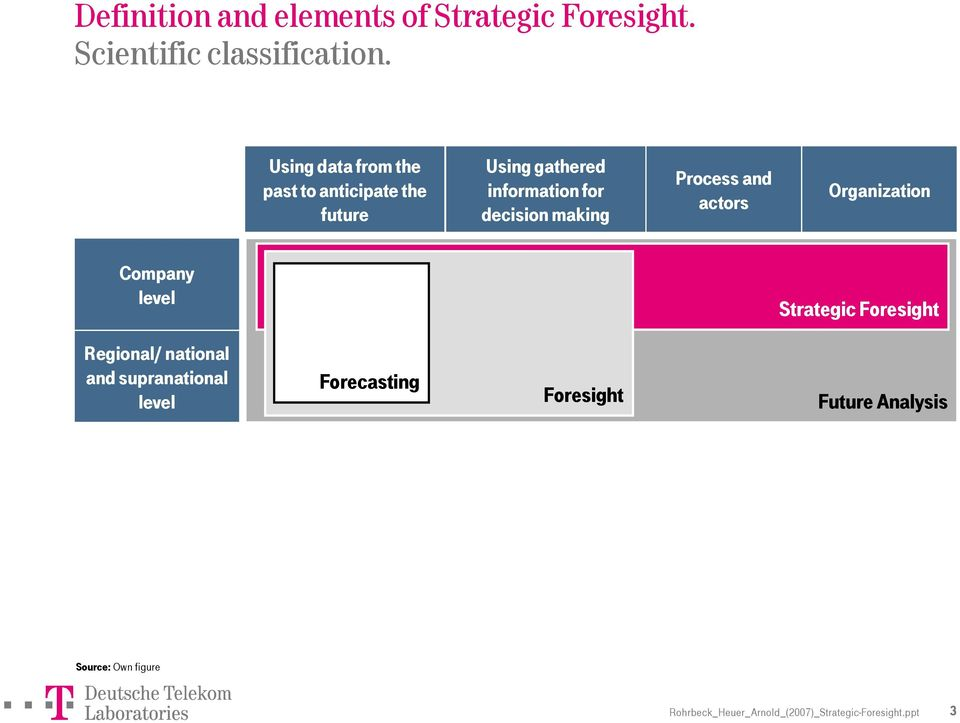 Process and actors Organization Company level Strategic Foresight Regional/ national and