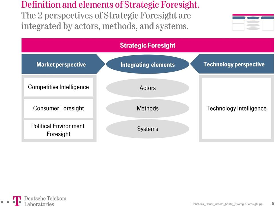 Strategic Foresight Market perspective Integrating elements Technology perspective Competitive
