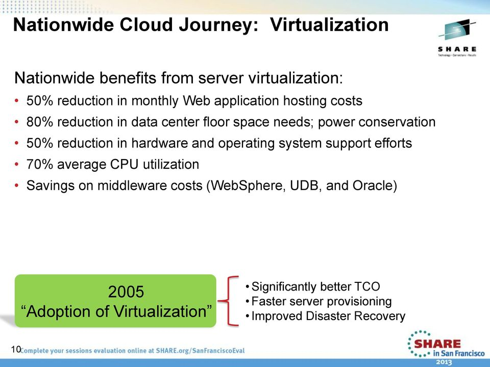 hardware and operating system support efforts 70% average CPU utilization Savings on middleware costs (WebSphere,