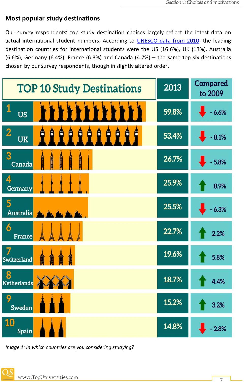According to UNESCO data from 2010, the leading destination countries for international students were the US (16.