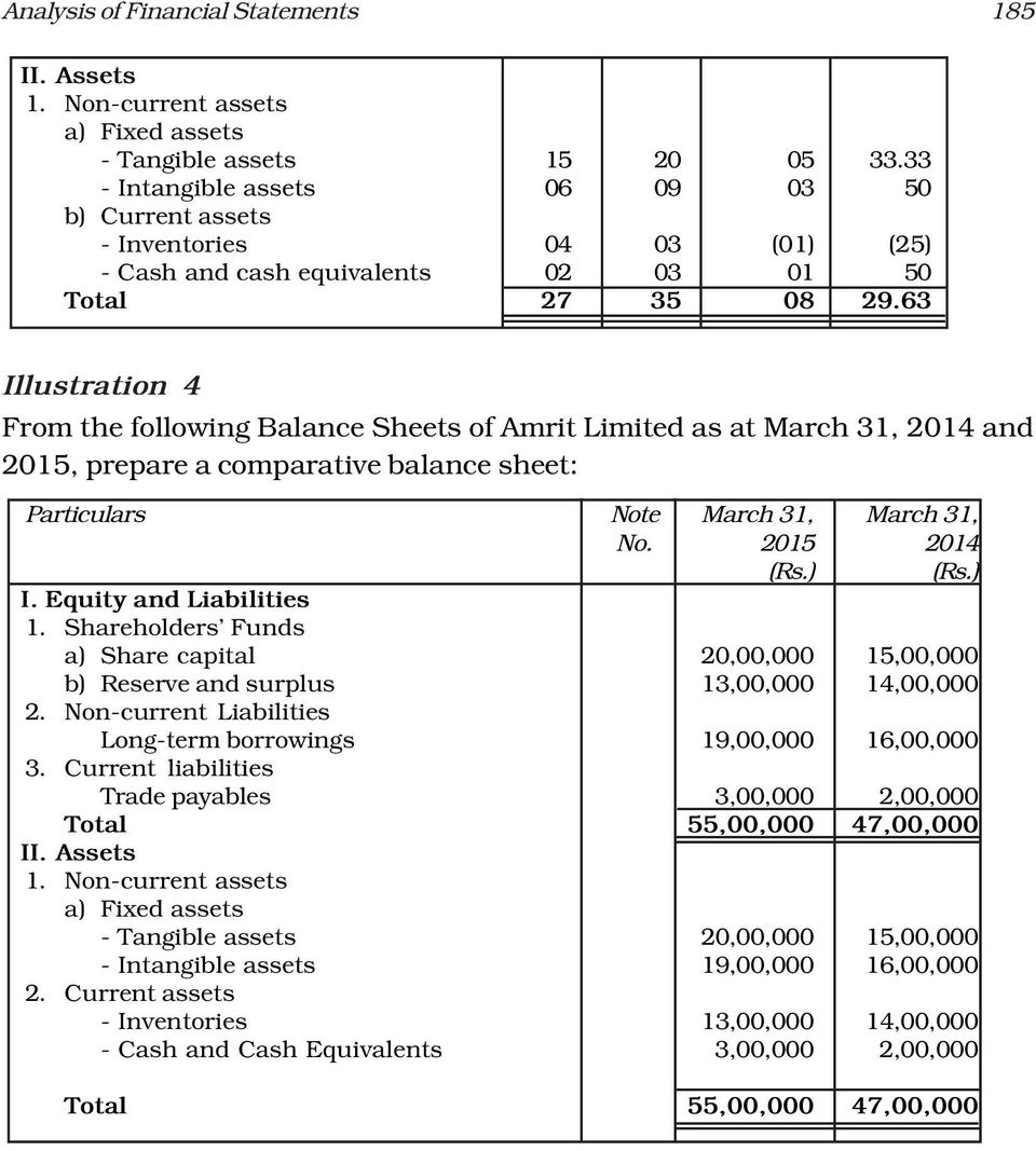 63 Illustration 4 From the following Balance Sheets of Amrit Limited as at March 31, 2014 and 2015, prepare a comparative balance sheet: Particulars Note March 31, March 31, No. 2015 2014 (Rs.) (Rs.