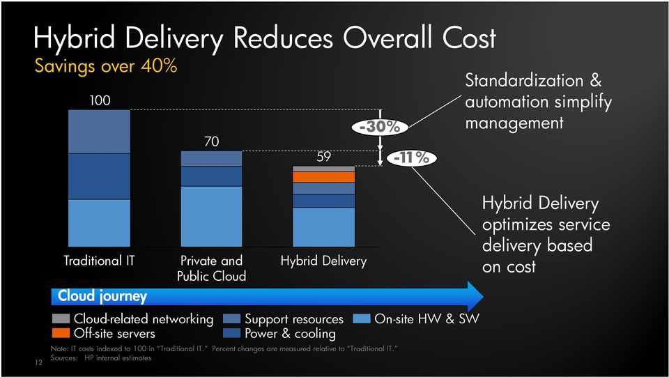 Delivery Support resources Power & cooling Note: IT costs indexed to 100 in Traditional IT.