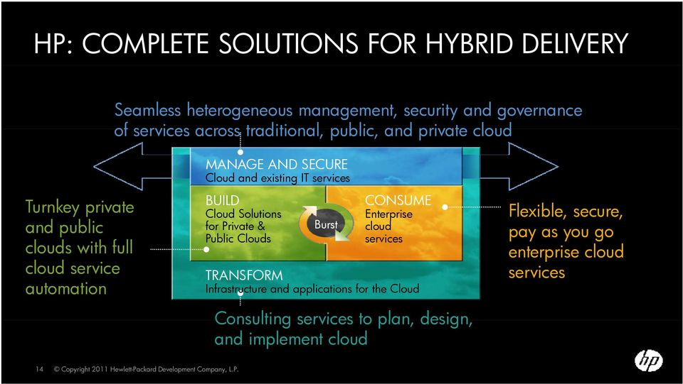 Solutions for Private & Public Clouds Burst CONSUME Enterprise cloud services TRANSFORM Infrastructure and applications for the Cloud Consulting