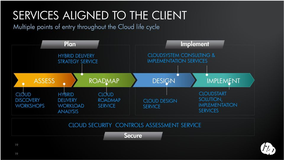 DESIGN IMPLEMENT CLOUD DISCOVERY WORKSHOPS HYBRID DELIVERY WORKLOAD ANALYSIS CLOUD ROADMAP SERVICE CLOUD