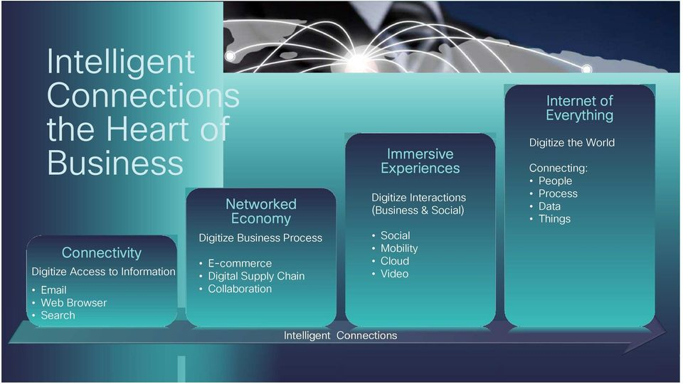 Immersive Experiences Digitize Interactions (Business & Social) Social Mobility Cloud Video Internet of Everything