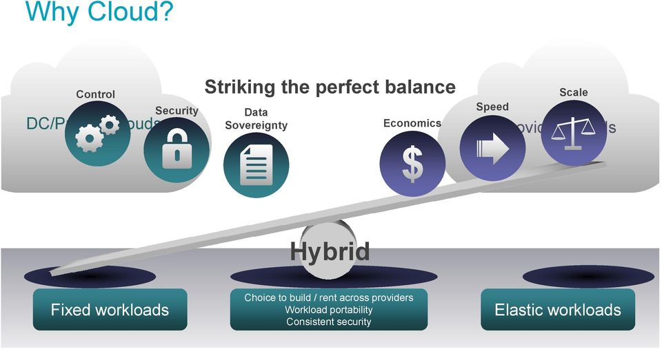Economics Speed Scale Provider Clouds Hybrid Fixed workloads Choice to build /