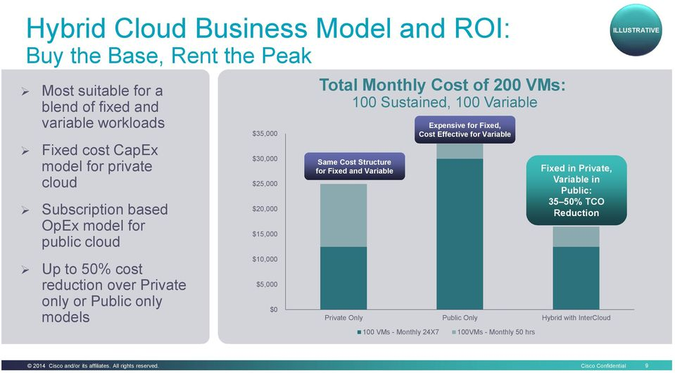200 VMs: 100 Sustained, 100 Variable Same Cost Structure for Fixed and Variable Expensive for Fixed, Cost Effective for Variable Private Only Public Only Hybrid with InterCloud 100