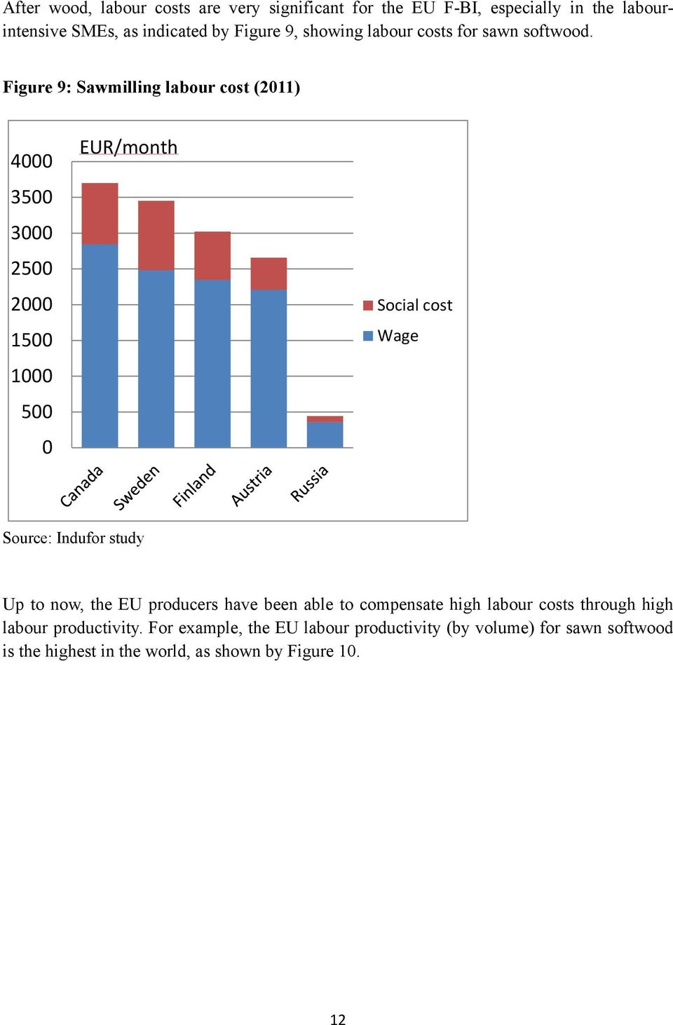 Figure 9: Sawmilling labour cost (2011) 4000 3500 3000 2500 2000 1500 1000 500 0 EUR/month Social cost Wage Source: Indufor study Up