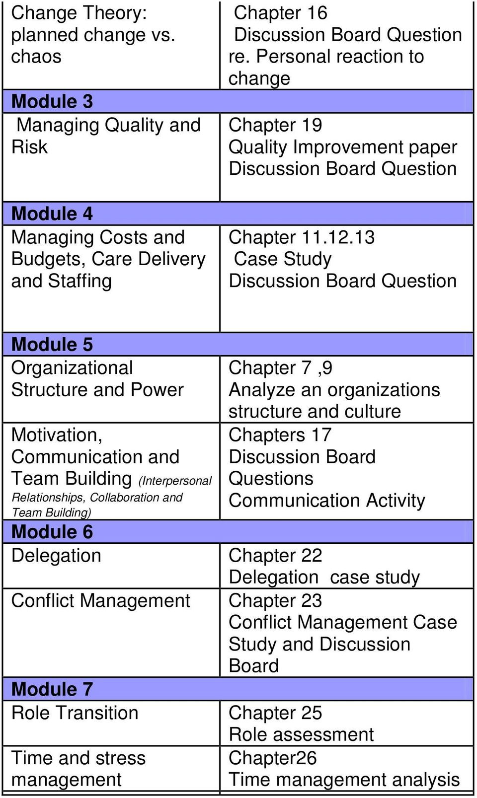 13 Case Study Discussion Board Question Module 5 Organizational Structure and Power Motivation, Communication and Team Building (Interpersonal Relationships, Collaboration and Team Building) Chapter
