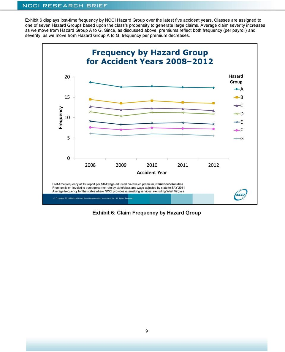 Since, as discussed above, premiums reflect both frequency (per payroll) and severity, as we move from Hazard Group A to G, frequency per premium decreases.