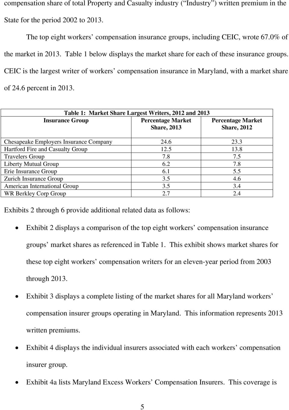 CEIC is the largest writer of workers compensation insurance in Maryland, with a market share of 24.6 percent in.