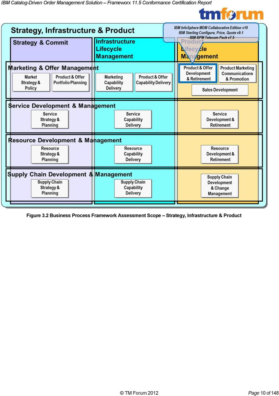 Assessment Scope Strategy,