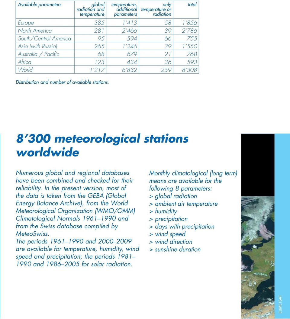 total 8 300 meteorological stations worldwide Numerous global and regional databases have been combined and checked for their reliability.