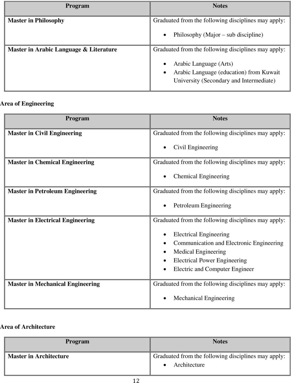in Petroleum Engineering Petroleum Engineering Master in Electrical Engineering Electrical Engineering Communication and Electronic Engineering Medical Engineering