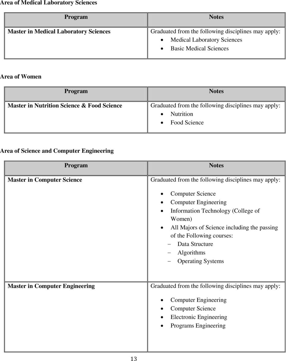 Science Computer Engineering Information Technology (College of Women) All Majors of Science including the passing of the Following courses: