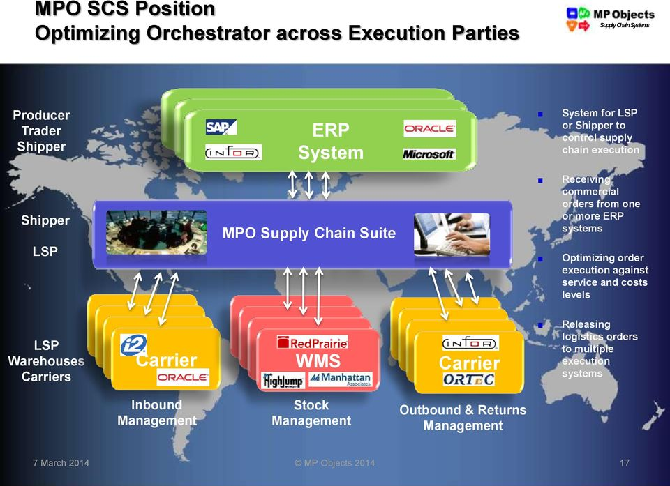 Optimizing order execution against service and costs levels LSP Warehouses Carriers TMS TMS TMS Carrier WMS WMS WMS WMS TMS TMS TMS Carrier