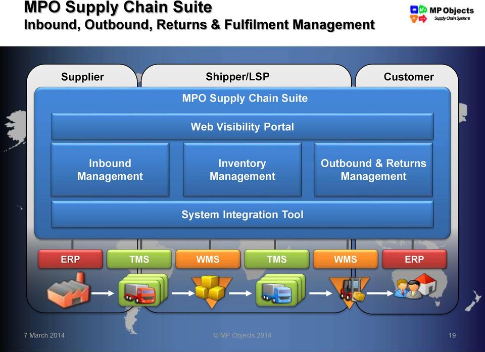 Inbound Management Inventory Management Outbound & Returns Management