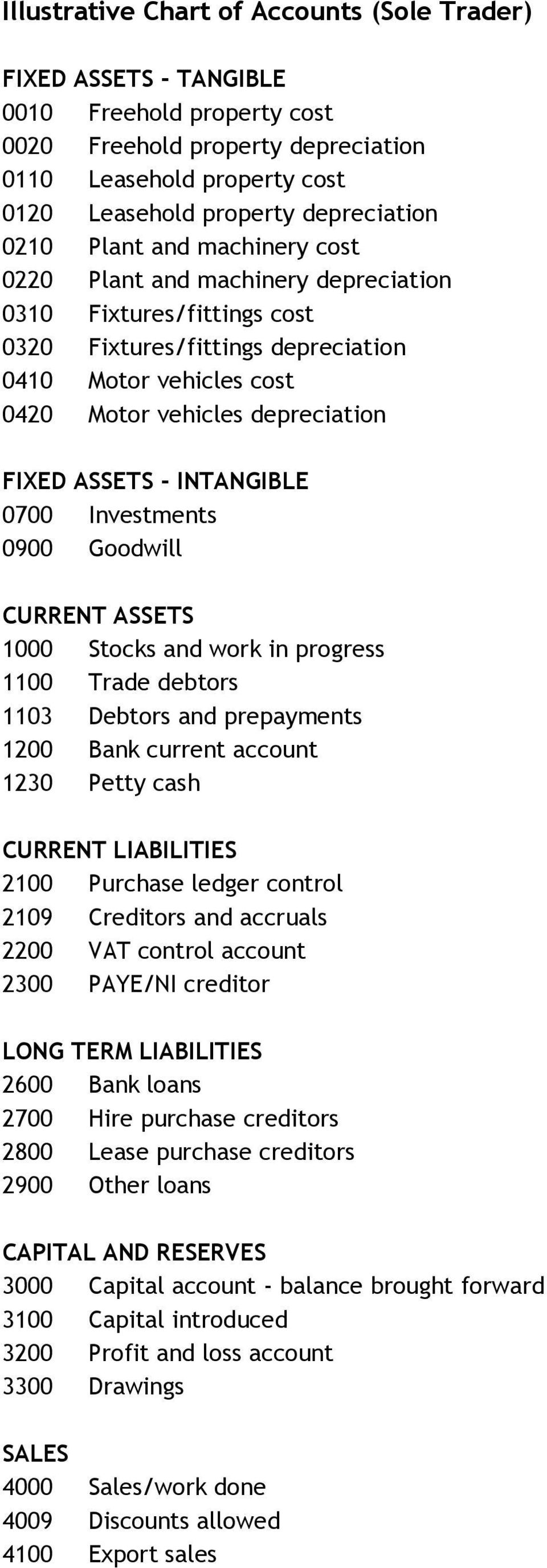 ASSETS - INTANGIBLE 0700 Investments 0900 Goodwill CURRENT ASSETS 1000 Stocks and work in progress 1100 Trade debtors 1103 Debtors and prepayments 1200 Bank current account 1230 Petty cash CURRENT