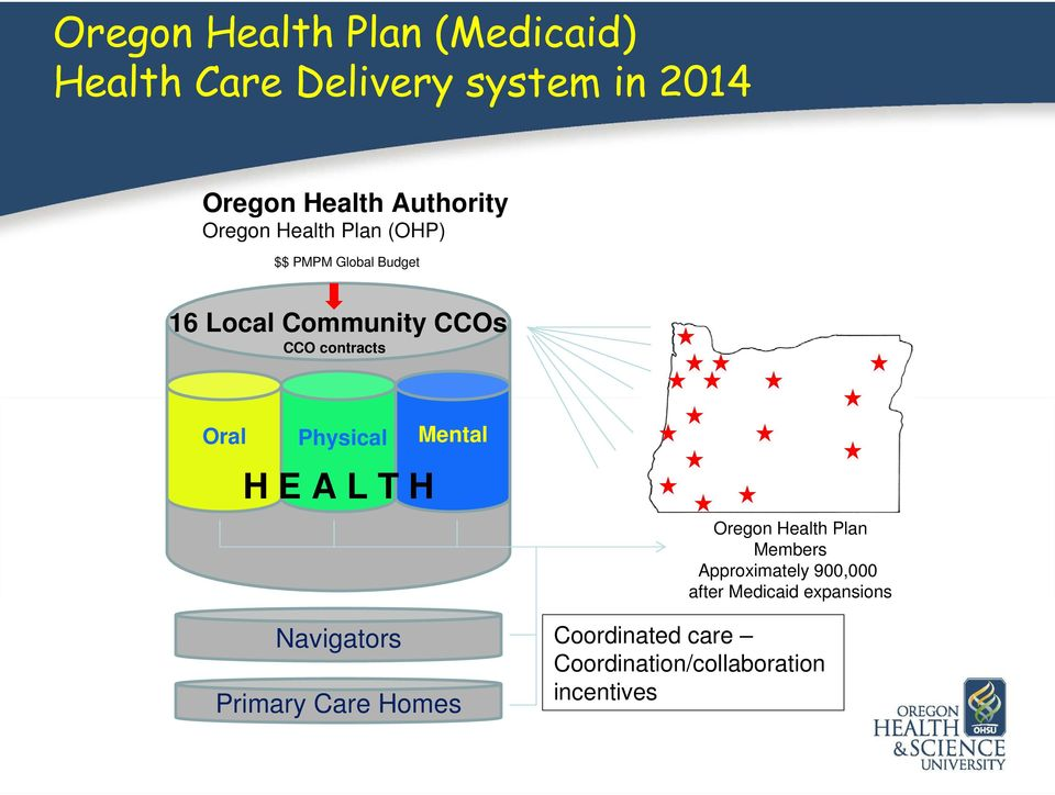 Physical OHP contracts H E A L T H Mental Navigators Primary Care Homes Oregon Health Plan