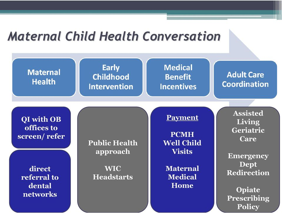 Headstarts Payment PCMH Well Child Visits Maternal Medical Home