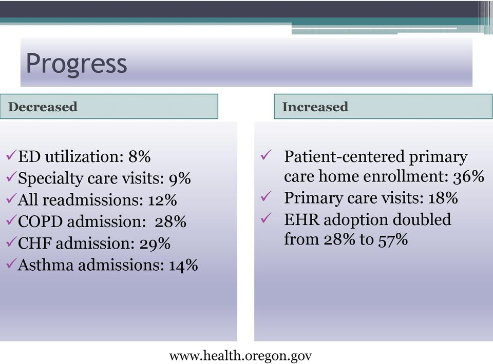 admissions: 14% Patient-centered primary care home enrollment: 36%