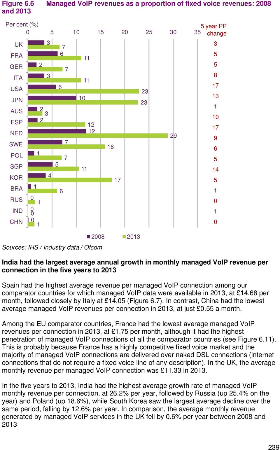 Sources: IHS / Industry data / Ofcom 28 23 India had the largest average annual growth in monthly managed VoIP revenue per connection in the five years to 23 Spain had the highest average revenue per