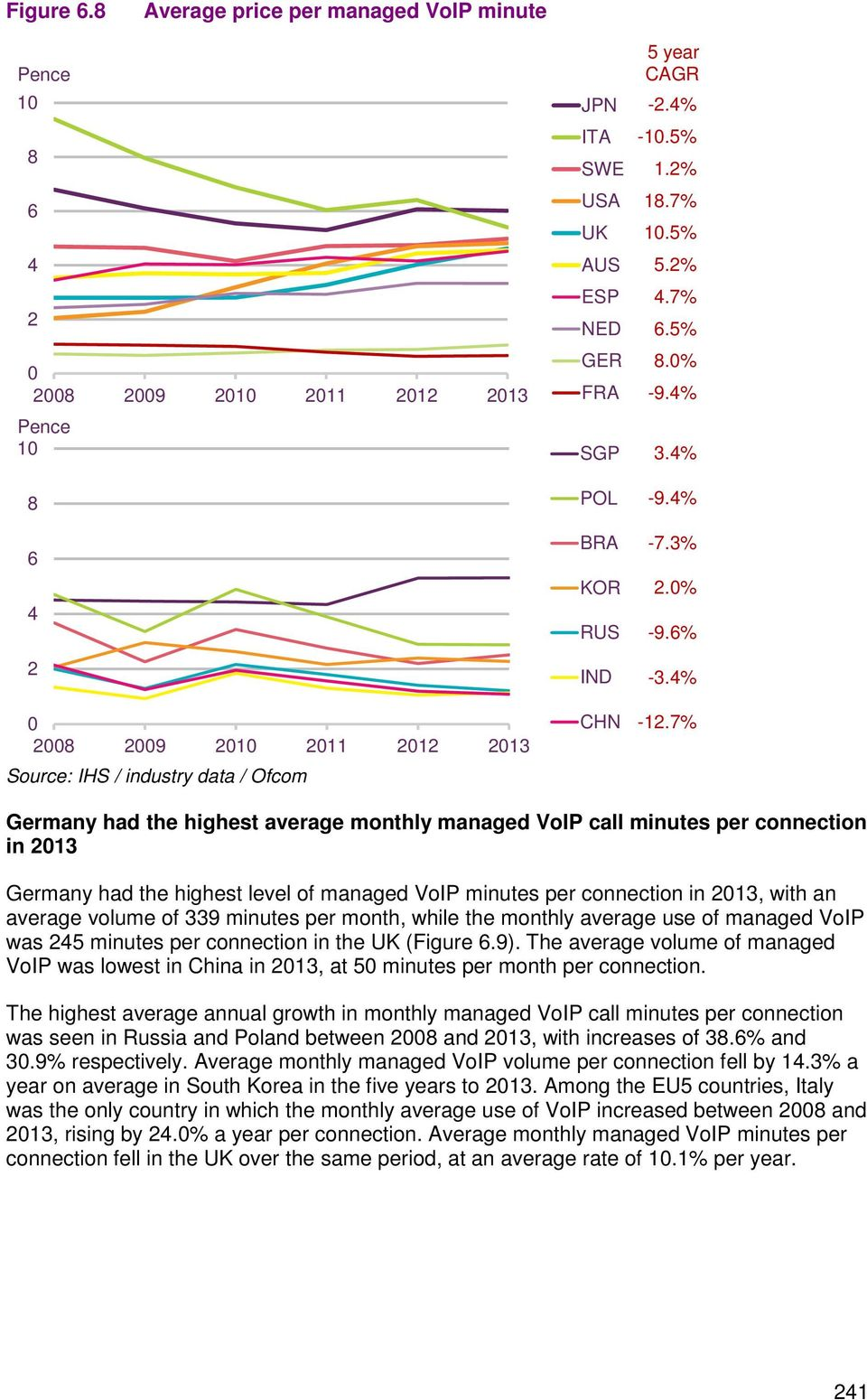 7% Germany had the highest average monthly managed VoIP call minutes per connection in 23 Germany had the highest level of managed VoIP minutes per connection in 23, with an average volume of 339