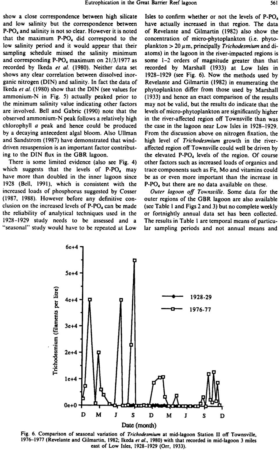 21/3/1977 as recorded by Ikeda et al. (1980). Neither data set shows any clear correlation between dissolved inorganic nitrogen (DIN) and salinity. In fact the data of Ikeda et al.
