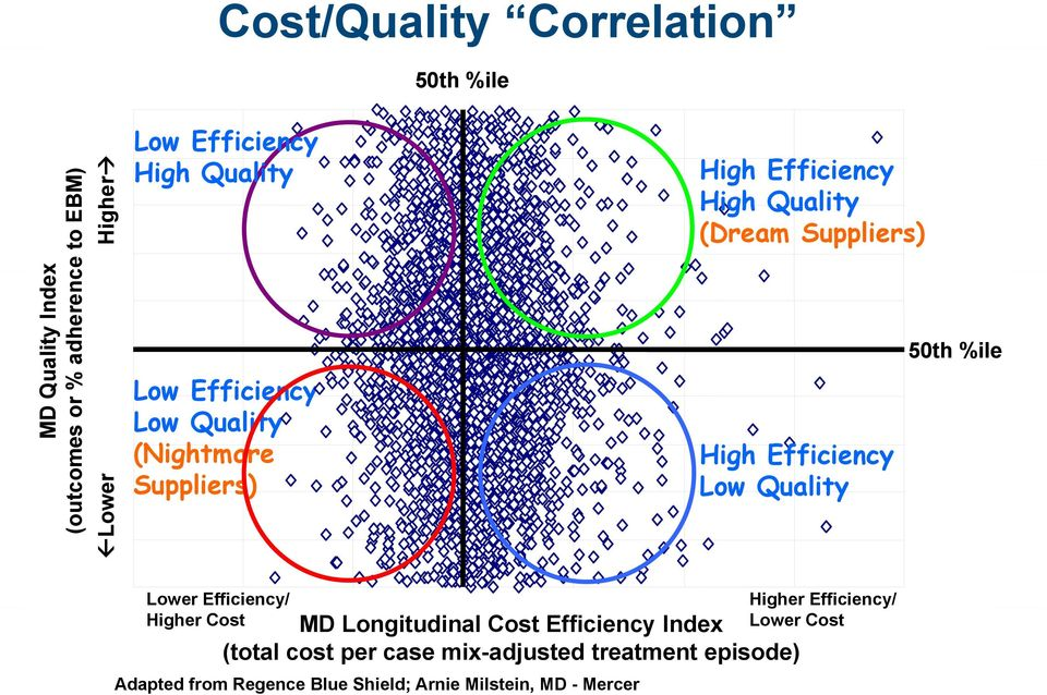 Lower Efficiency/ Higher Cost Heal Teach Discover Adapted from Serve Regence Blue Shield; Arnie Milstein, MD - Mercer Copyright Geisinger