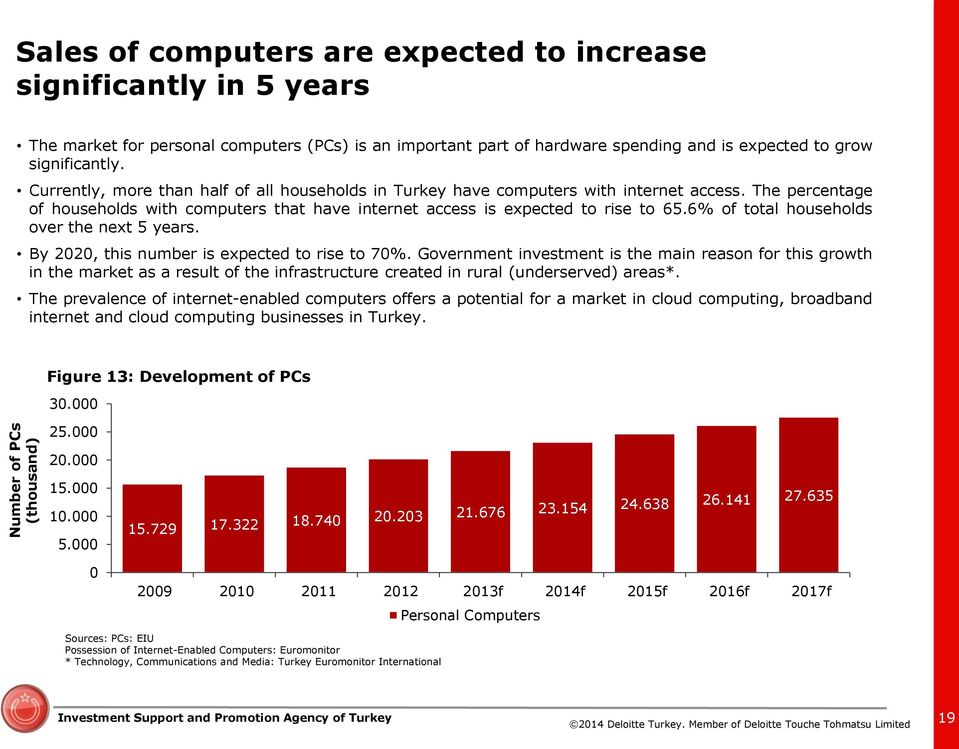 The percentage of households with computers that have internet access is expected to rise to 65.6% of total households over the next 5 years. By 2020, this number is expected to rise to 70%.